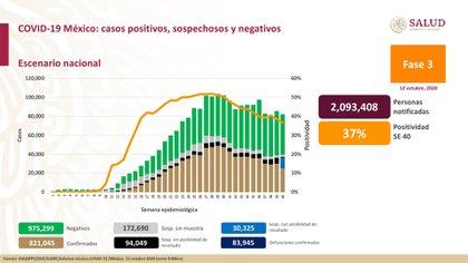 Desde el Palacio Nacional, José Luis Alomía, Director General de Epidemiología, informó que hay 975,299 casos negativos y 172,690 sospechosos sin muestra. Además, hay un total de 2,093,408 personas estudiadas y el 37% de esta cifra han sido positivas (Foto: SSa)
