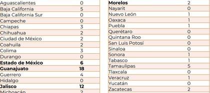 Víctimas reportadas por delito de homicidio, viernes 22 de mayo (Fuente: Fiscalías)