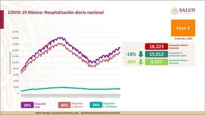 Estadísticas de residencia en hospitales nacionales (Foto: SSA)