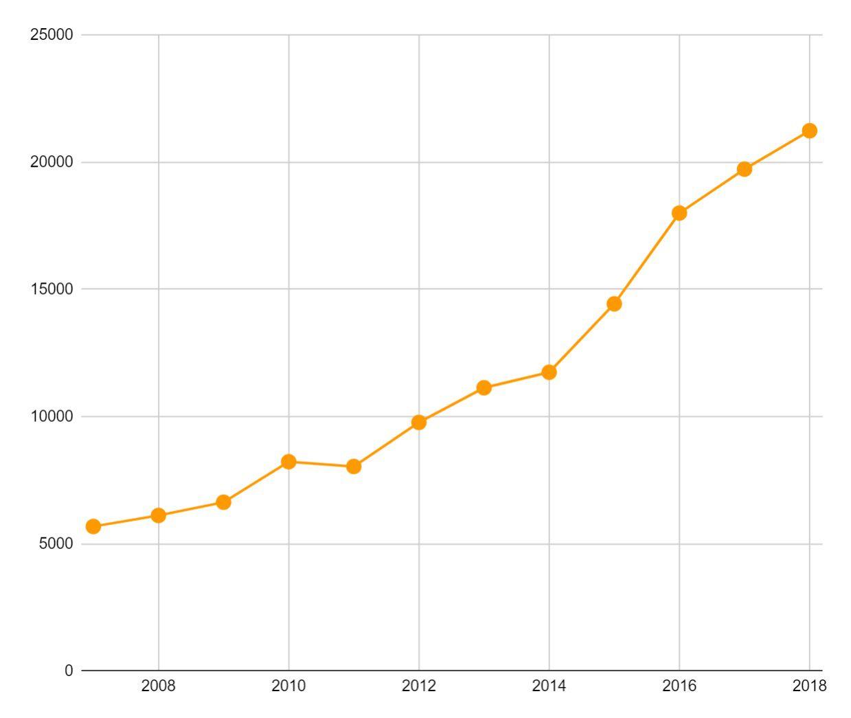 Las visitas de bolivianos a México ha ido en aumento desde el 2007 (Foto: Especial)