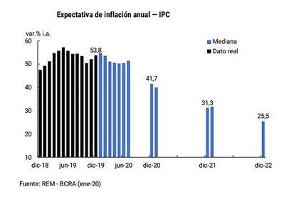 la inflación proyectada para todo el año es del 41,7% y baja 31,3% para 2021 y 25,5% para 2022