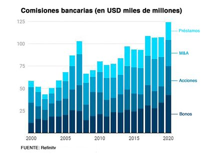 Pese a que en las pizarras bursátiles los bancos no rindieron mucho, el año pasado tuvieron ingresos por USD 1250.000 millones sólo en comisiones