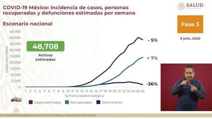 En la semana 26, el número de contagios confirmados a nivel nacional presentó un decremento de 5% en comparación a la semana 25 (Foto: SSA)