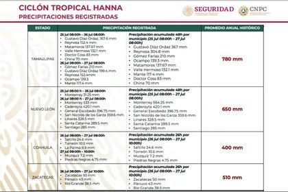 Precipitaciones registradas por municipio a causa del ciclón tropical Hanna (Foto: Secretaría de Seguridad y Protección Ciudadana/CNPC)