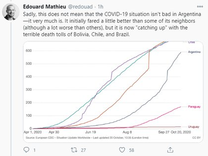 """""""Unfortunately, this does not mean that the COVID-19 situation is not bad in Argentina, it is."""