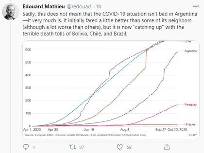 """""""Lamentablemente, esto no significa que la situación del COVID-19 no sea mala en Argentina, sí que lo es"""", manifestó el especialista a través de su cuenta de Twitter"""