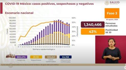 Hugo López-Gatell, subsecretario de Prevención y Promoción de la Salud, señaló que se estima que 41.959 pacientes presentaron síntomas en los últimos 14 días (Foto: SSa)