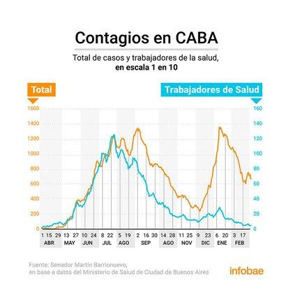 Cómo evolucionaron los casos de la población general en la ciudad de Buenos Aires en comparación con los casos del personal de la salud que fue vacunado.