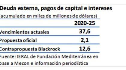 El cuadro, elaborado por Jorge Vasconcelos, del Ieral, expone las diferencias entre el flujo de pagos implícito en la oferta de Guzmán y en la primera contraoferta de los acreedores para los próximos años
