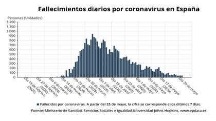 Cómo pasó España de tener 764 muertes por coronavirus en un día a casi ninguna en ocho semanas