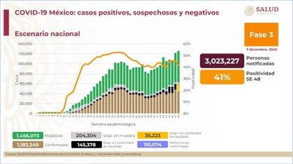 Este lunes 7 de diciembre se registraron 1,182,249 casos positivos acumulados y 110,074 defunciones por COVID-19 en México (Foto: Ssa)