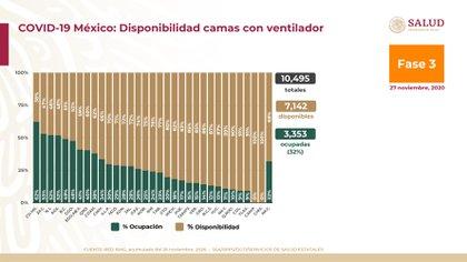 Camas con ventilador ocupado en México (Foto: SSA)