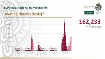 Vacunas aplicadas hasta este día (Foto: SSA)