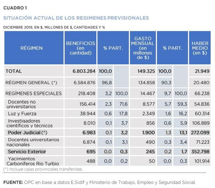 De no aprobarse el proyecto de ley con media sanción, se estima para 2020 un déficit de $10.886 millones para el régimen jubilatorio del Poder Judicial y de $2,347 millones para el del Servicio Exterior