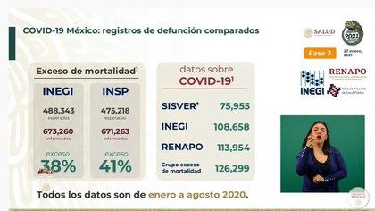 Cifras de diversas instituciones sobre exceso de mortalidad (Foto: Captura de pantalla)