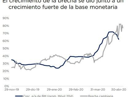 El ritmo de expansión de la base monetaria y la evolución de la brecha cambiaria. Fuente: Consultatio Assett Management