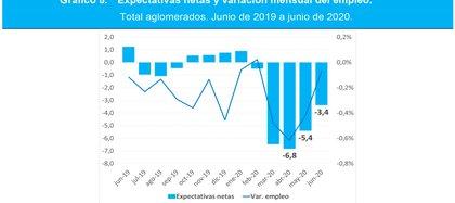 La evolución del empleo Fuente: EIL Ministerio de Trabajo