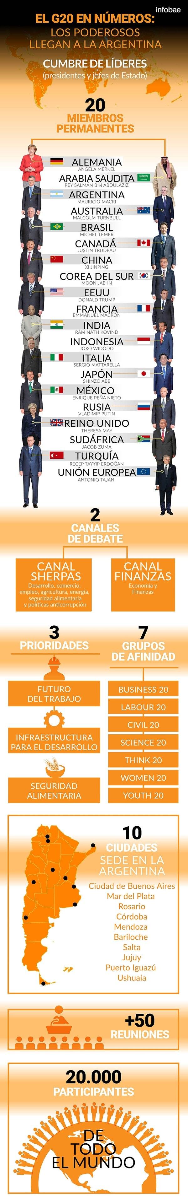 La Argentina asume la presidencia del G20: todo lo que hay que saber