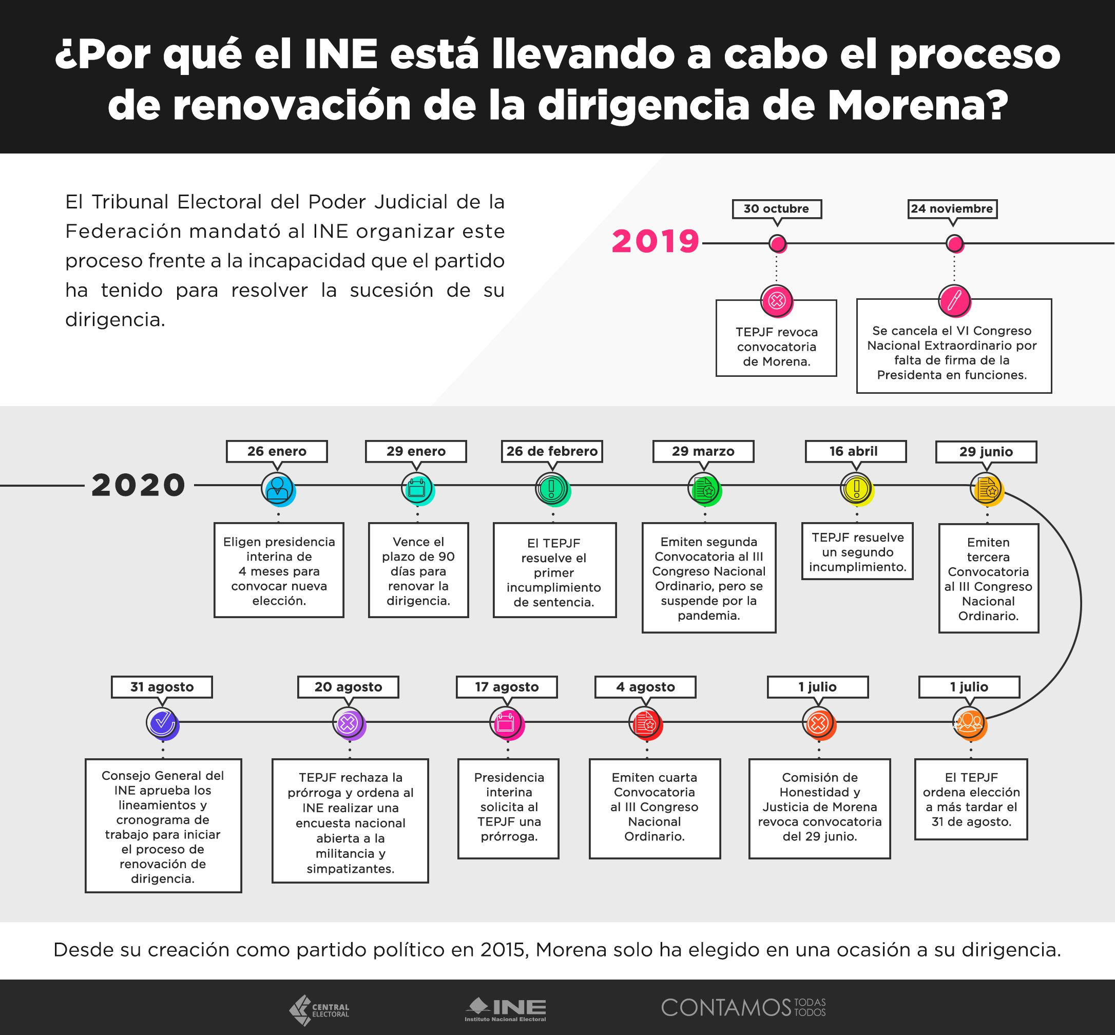 La línea del tiempo de las elecciones internas de Morena (Foto: INE)