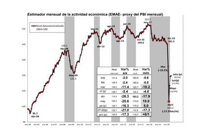 La evolución del EMAE, de 2004 a la actualidad. El indicador más cercano al PBI, no favorece a la gestión Fernández ni al coronavirus