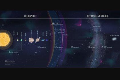Viajando a más de 50.000 kilómetros por hora y a casi 23.000 millones de kilómetros de nosotros, las Voyager 1 todavía sigue funcionando JOHNS HOPKINS APL