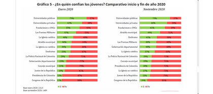 El Congreso de la República es la institución en la que menos confían los jóvenes. Gráfico elaborado por la Universidad del Rosario.