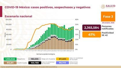 En la semana epidemiológica número 42, el porcentaje de positividad se ubicó en 41% (Foto: Ssa)