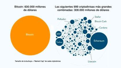 La capitalización bursátil, el valor de todas las Bitcoin en circulación, supera al de las siguientes 999 criptomonedas. Fuente: Chartr