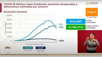 De la semana 32 a la 33 se registró una reducción de 40% en las defunciones estimadas (64,327) (Foto: SSa)