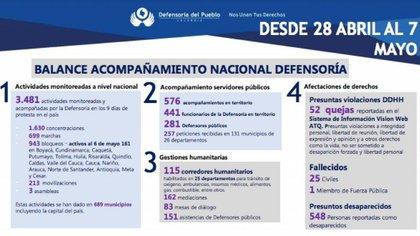 Balance de la Defensoría del Pueblo sobre   las jornadas de manifestaciones en Colombia. Foto: Defensoría del Pueblo.