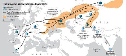 La Edad de Bronce extendió la ascendencia de los pastores esteparios de Yamnaya a dos subcontinentes: Europa y Asia meridional (Science Magazine)