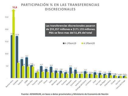 Los gobiernos provinciales, a los que responden gran parte de los legisladores, no están satisfechos con el trato privilegiado que recibe la provincia de Buenos Aires