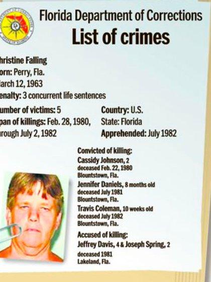 La ficha criminal de Christine Falling: seis crímenes para una de las asesinas seriales más despiadadas