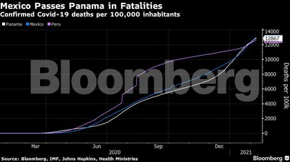 En Ciudad de México, la tasa de exceso de mortalidad por millón de personas es la más alta del mundo, de acuerdo a los analistas de datos Mario Romero y Laurianne Despeghel. (Foto: Bloomberg)
