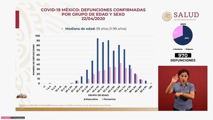 La distribución de las defunciones en cuanto a los grupos de edad y sexo en México (Foto: SSa)