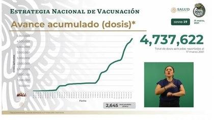 Avance nacional de vacunación (Foto: SSA)