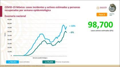 Al último corte se reportaron 1,176,658 personas recuperadas de la enfermedad de COVID-19 en México (Foto: SSA)
