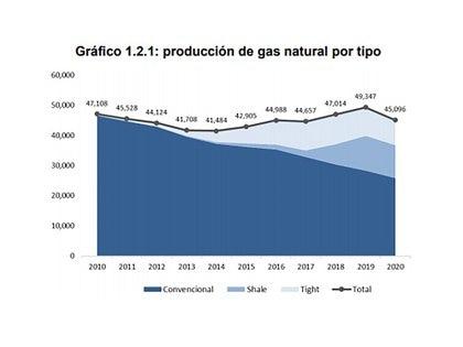 El gráfico del Informe del IAE General Mosconi muestra la evolución de la producción nacional de gas. Aumentó de 2014 a 2019, pero cayó fuertemente en 2020, cuando fue inferior a la del año 2010