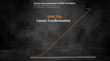 La Ciudad de México y el Estado de México son las entidades con mayor número de casos activos estimados  (Foto: Steve Allen)