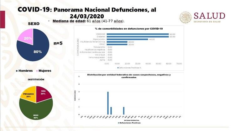 Este es el panorama nacional de las defunciones en México por COVID-19 hasta el martes 24 de marzo de 2020 (Foto: Secretaria de Salud)