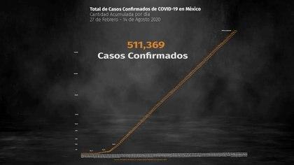 Este viernes de mitad de agosto, México registró 55,908 fallecimientos por coronavirus (Foto: Steve Allen)