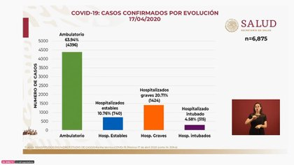 Esta es la distribución de casos confirmados de acuerdo a su evolución hasta el viernes 17 de abril de 2020 (Foto: SSa)