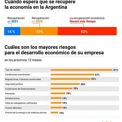 Algunas de las preguntas de la encuesta realizada por la AHK a las empresas alemanas en la Argentina. Infografía de Marcelo Regalado