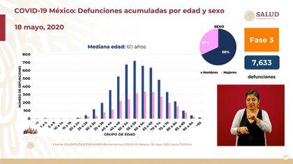 Conferencia coronavirus (Foto: SSA)
