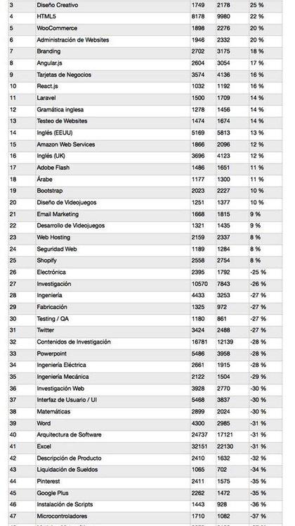Las habilidades más demandadas en el último trimestre, según el informe del sitio Freelancer