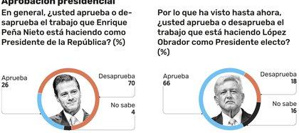 La comparación de la encuesta publicada por El Financiero.