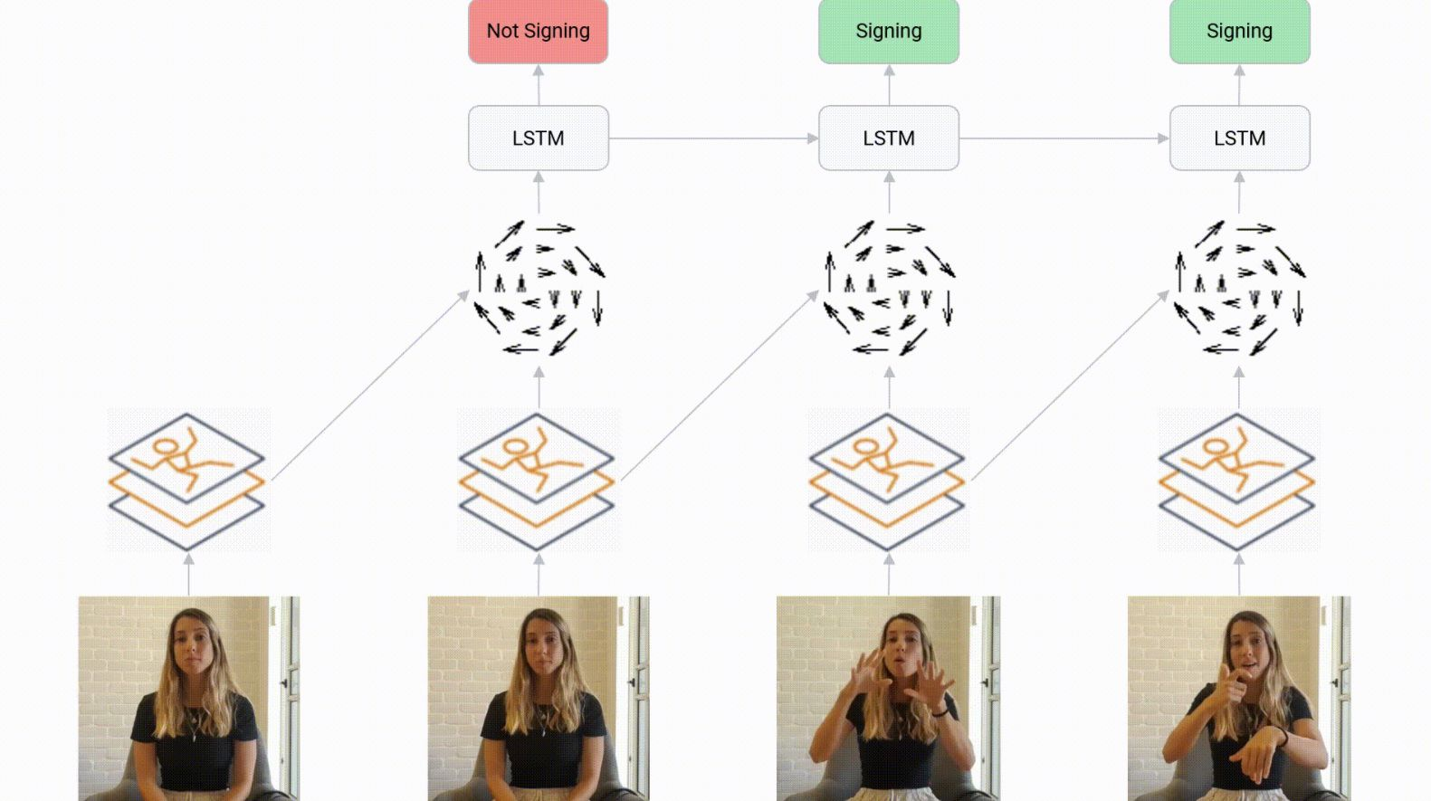 Lenguaje de señas Google