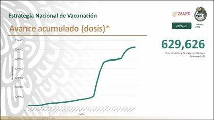 La dependencia subrayó que este domingo se aplicaron 7,204 dosis, por lo que en total van 629,626 vacunas aplicadas (Foto: SSa)