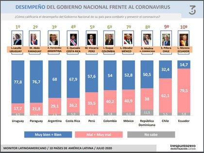 Según la encuestadora argentina Trespuntozero, López Obrador tiene un 52,8% de aprobación en el manejo de la pandemia (Foto: trespuntozero)