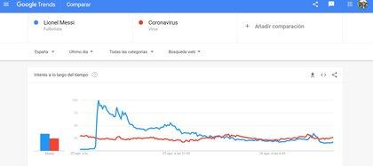 Las búsquedas en Google sobre Lionel Messi vs coronavirus en España durante las últimas 24 horas (Google Trends)